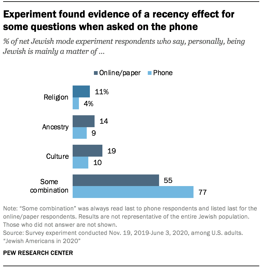 Experiment found evidence of a recency effect for some questions when asked on the phone