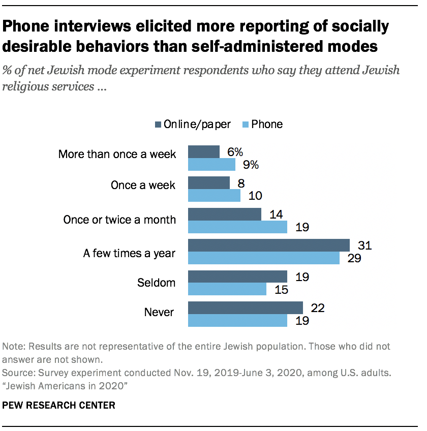 Phone interviews elicited more reporting of socially desirable behaviors than self-administered modes