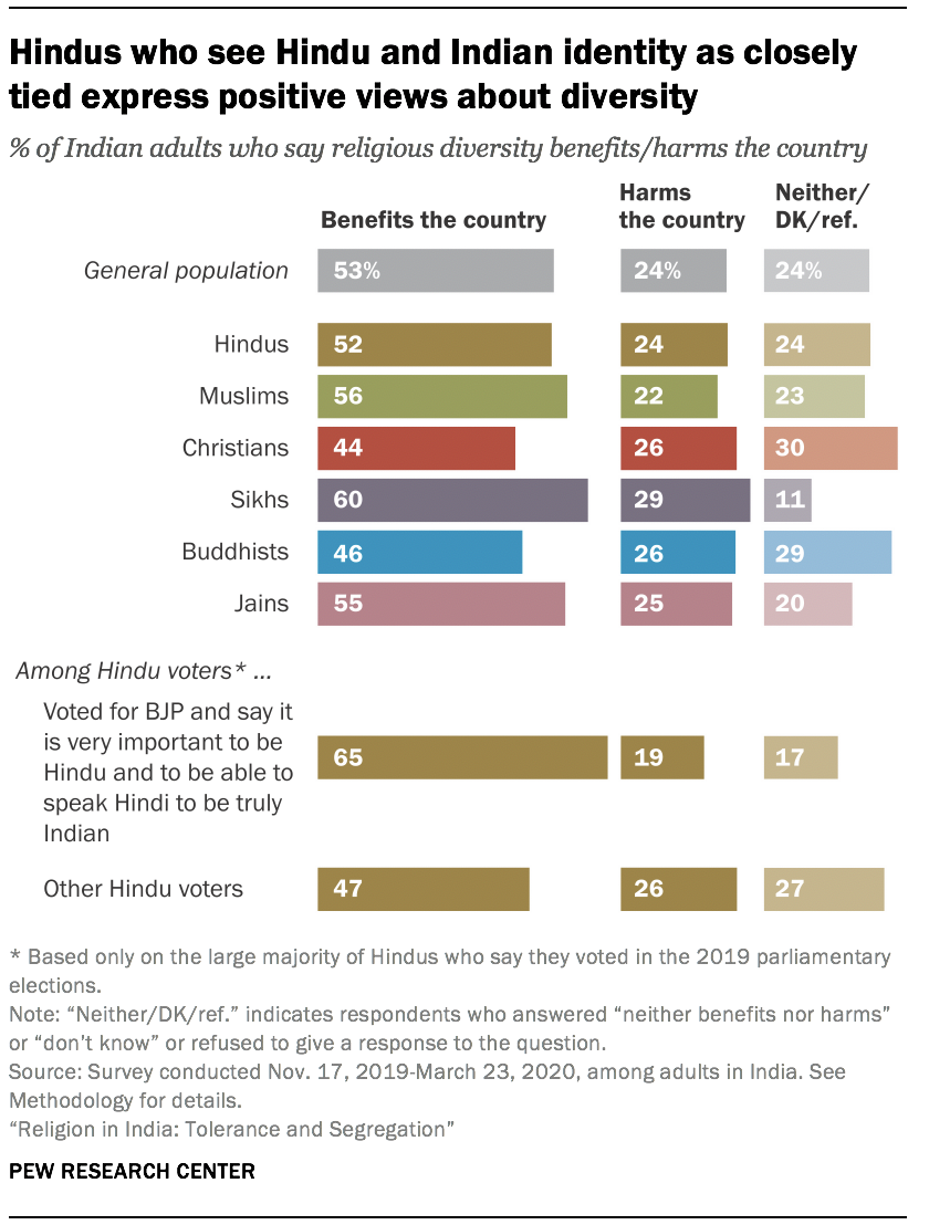 Hindus who see Hindu and Indian identity as closely tied express positive views about diversity