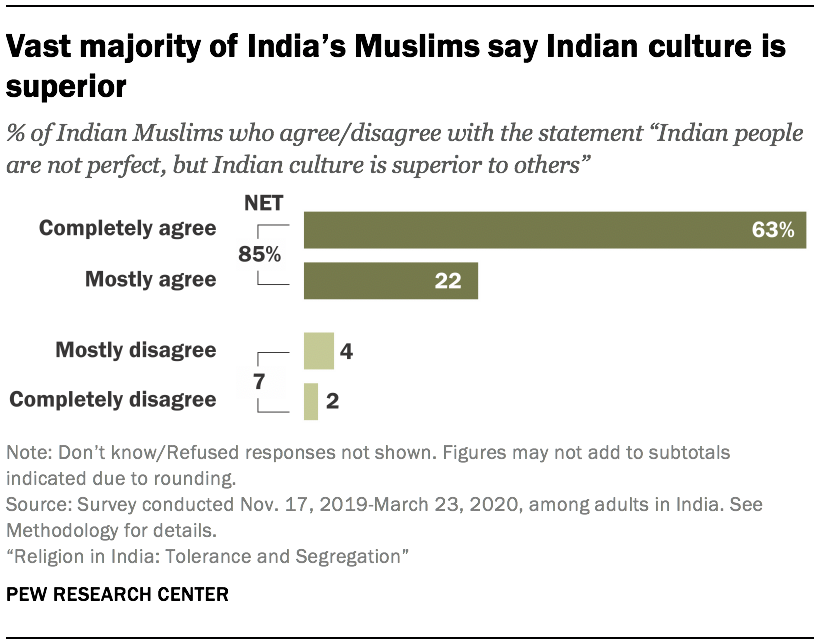 Vast majority of India's Muslims say Indian culture is superior