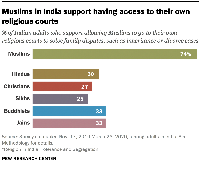 Muslims in India support having access to their own religious courts
