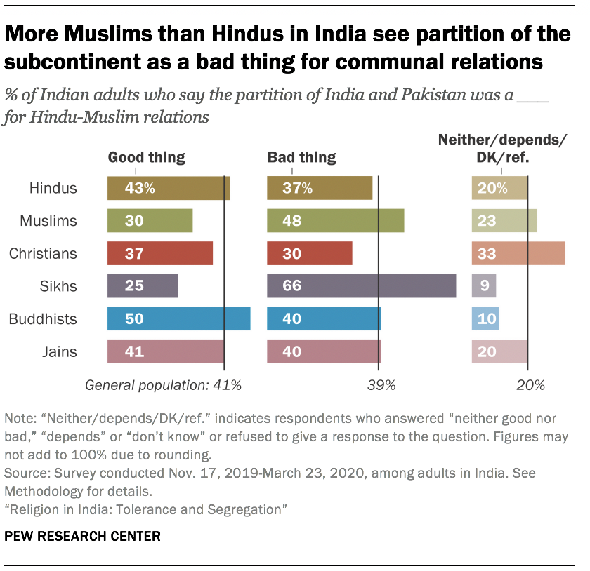 More Muslims than Hindus in India see partition of the subcontinent as a bad thing for communal relations
