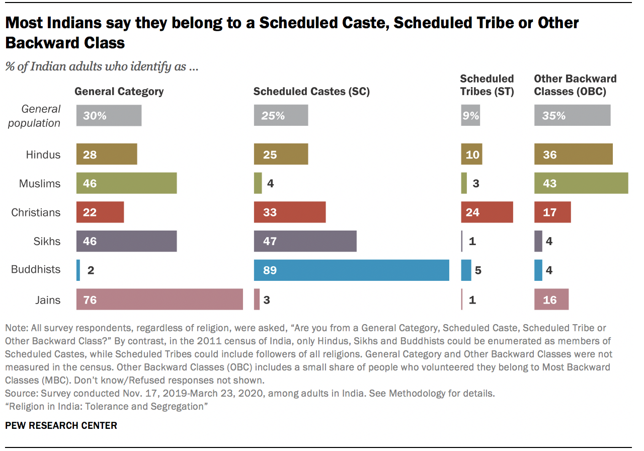 Most Indians say they belong to a Scheduled Caste, Scheduled Tribe or Other Backward Class