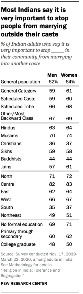 Most Indians say it is very important to stop people from marrying outside their caste