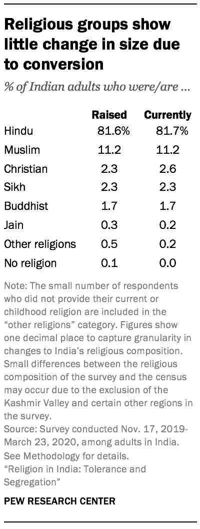 Religious groups show little change in size due to conversion
