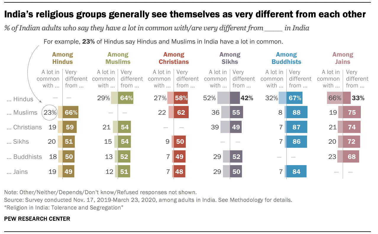 India's religious groups generally see themselves as very different from each other