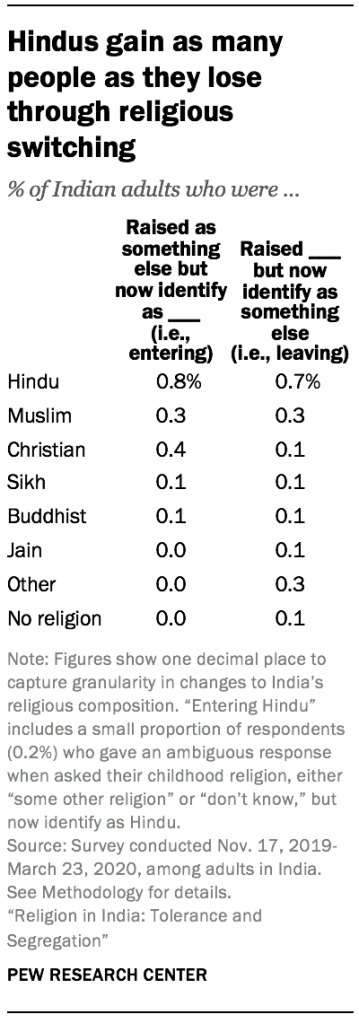 Hindus gain as many people as they lose through religious switching