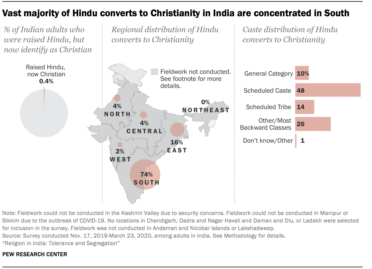 Vast majority of Hindu converts to Christianity in India are concentrated in South