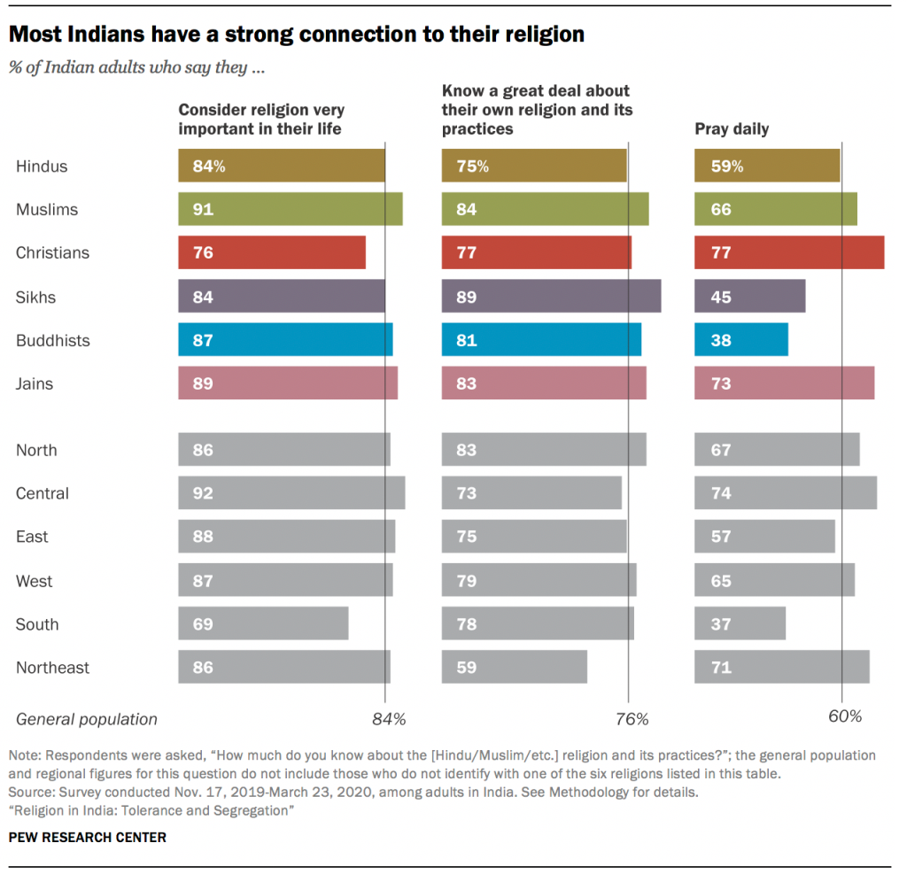 Most Indians have a strong connection to their religion
