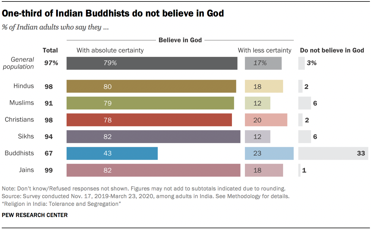 One-third of Indian Buddhists do not believe in God
