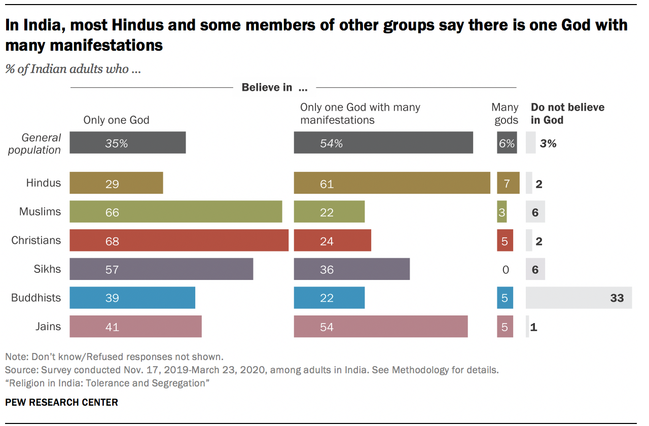 In India, most Hindus and some members of other groups say there is one God with many manifestations