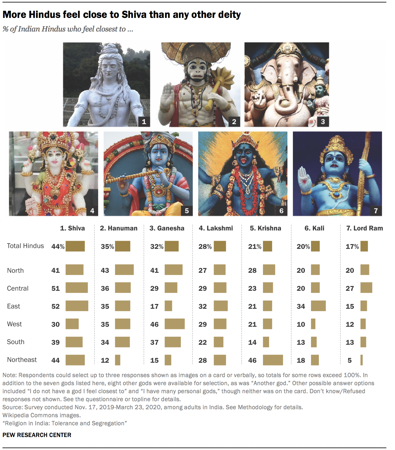 More Hindus feel close to Shiva than any other deity