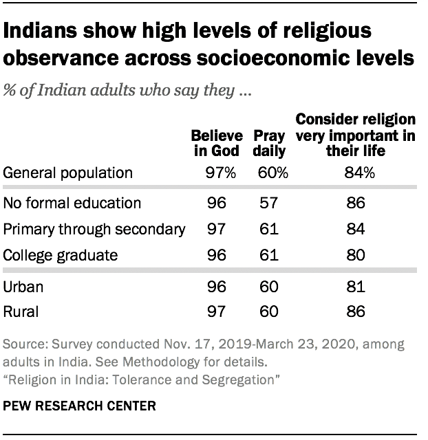 Indians show high levels of religious observance across socioeconomic levels