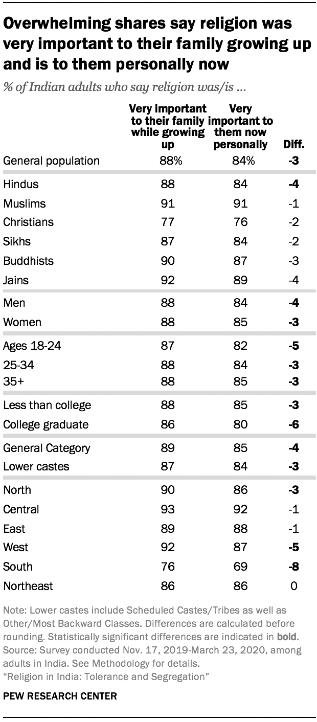 Overwhelming shares say religion was very important to their family growing up and is to them personally now