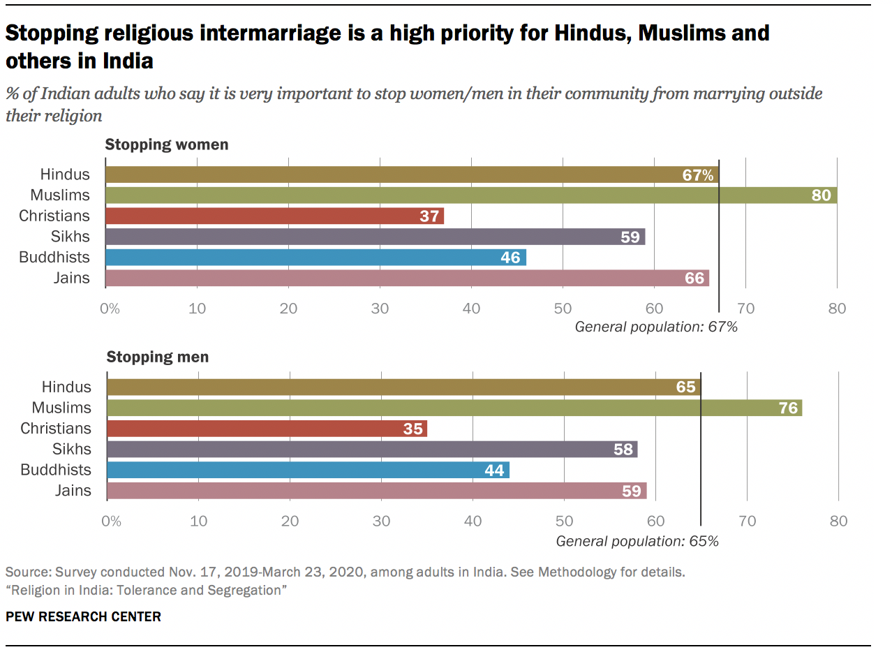 Stopping religious intermarriage is a high priority for Hindus, Muslims and others in India