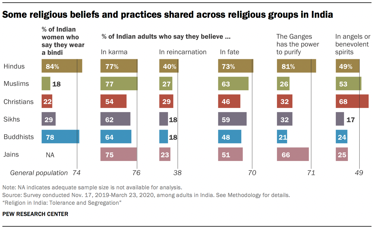 Some religious beliefs and practices shared across religious groups in India
