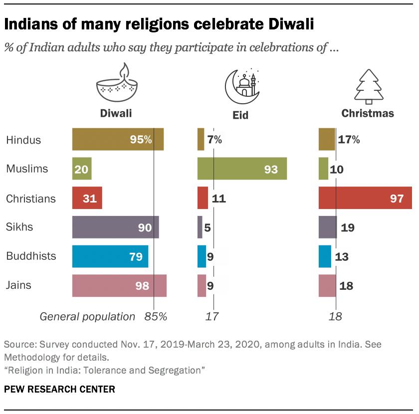 Indians of many religions celebrate Diwali