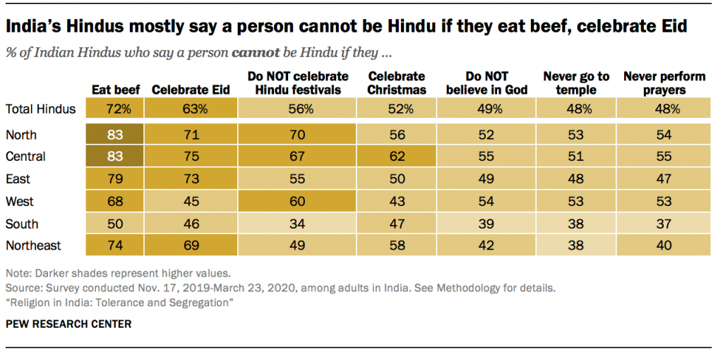 India's Hindus mostly say a person cannot be Hindu if they eat beef, celebrate Eid