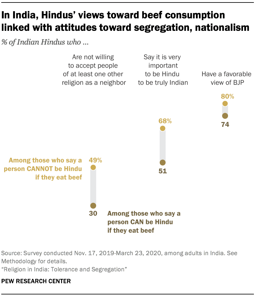 In India, Hindus' views toward beef consumption linked with attitudes toward segregation, nationalism