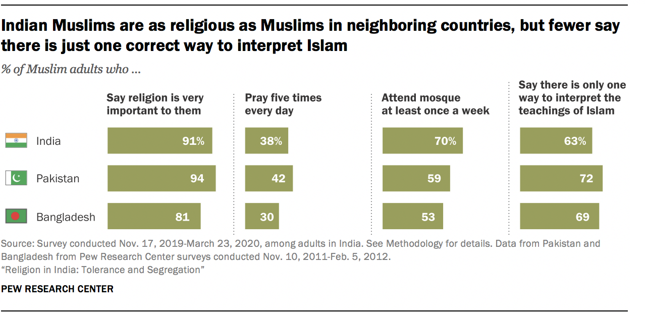 Indian Muslims are as religious as Muslims in neighboring countries, but fewer say there is just one correct way to interpret Islam