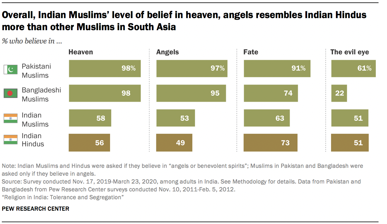 Overall, Indian Muslims' level of belief in heaven, angels resembles Indian Hindus more than other Muslims in South Asia