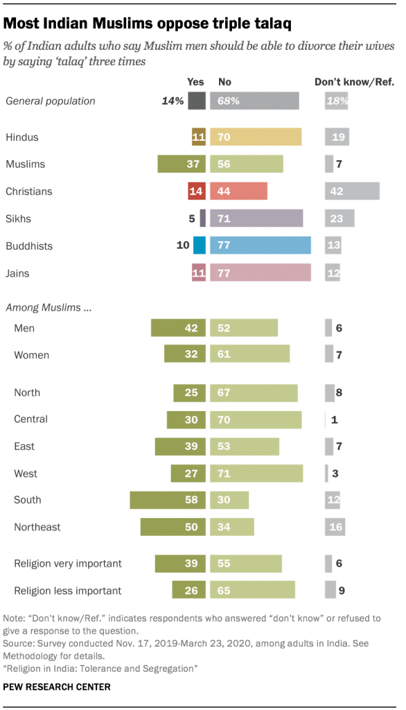 Most Indian Muslims oppose triple talaq