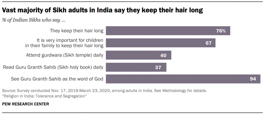 Vast majority of Sikh adults in India say they keep their hair long