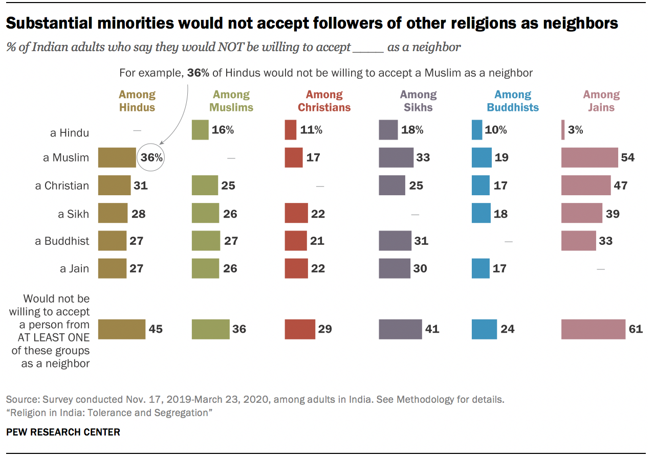 Substantial minorities would not accept followers of other religions as neighbors