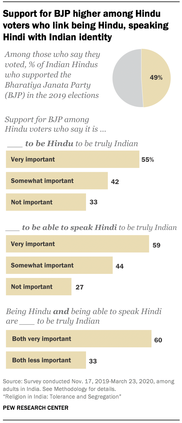 Support for BJP higher among Hindu voters who link being Hindu, speaking Hindi with Indian identity