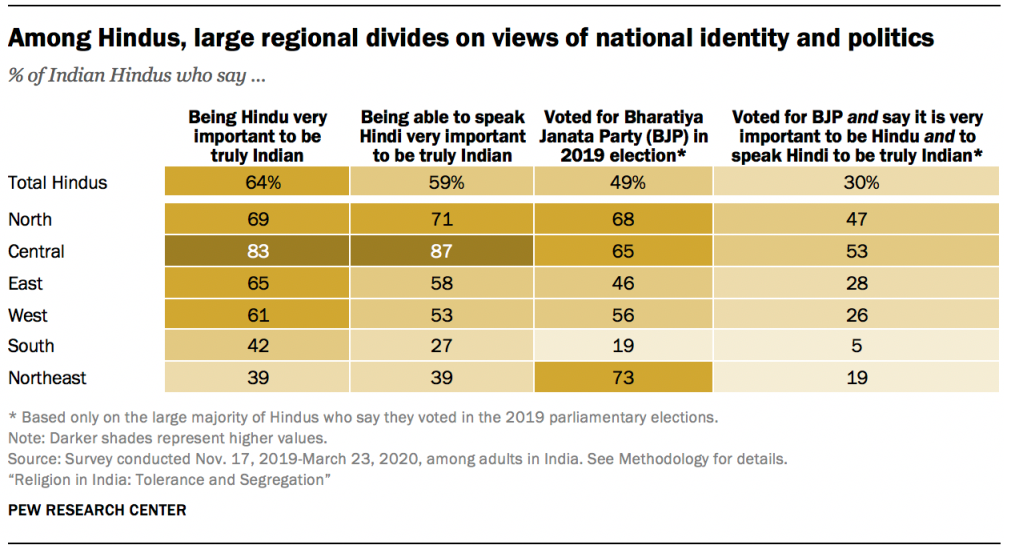 Among Hindus, large regional divides on views of national identity and politics