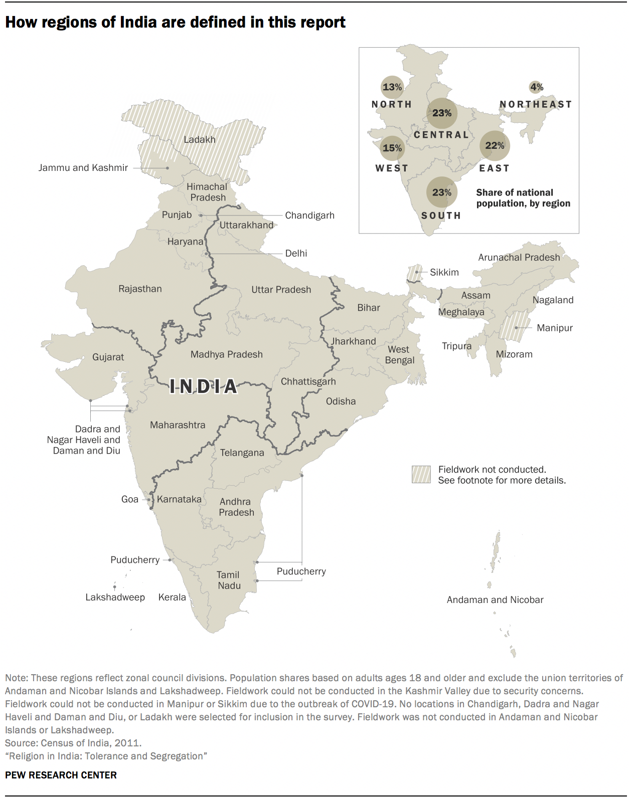 How regions of India are defined in this report