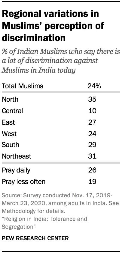 Regional variations in Muslims' perception of discrimination