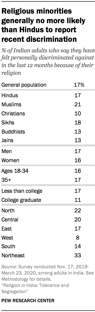 Religious minorities generally no more likely than Hindus to report recent discrimination