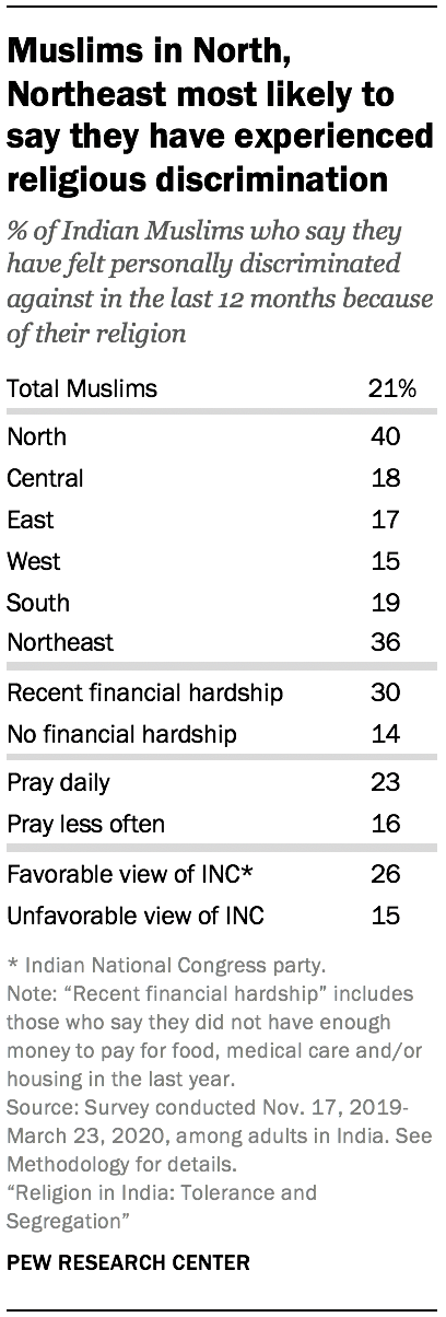 Muslims in North, Northeast most likely to say they have experienced religious discrimination