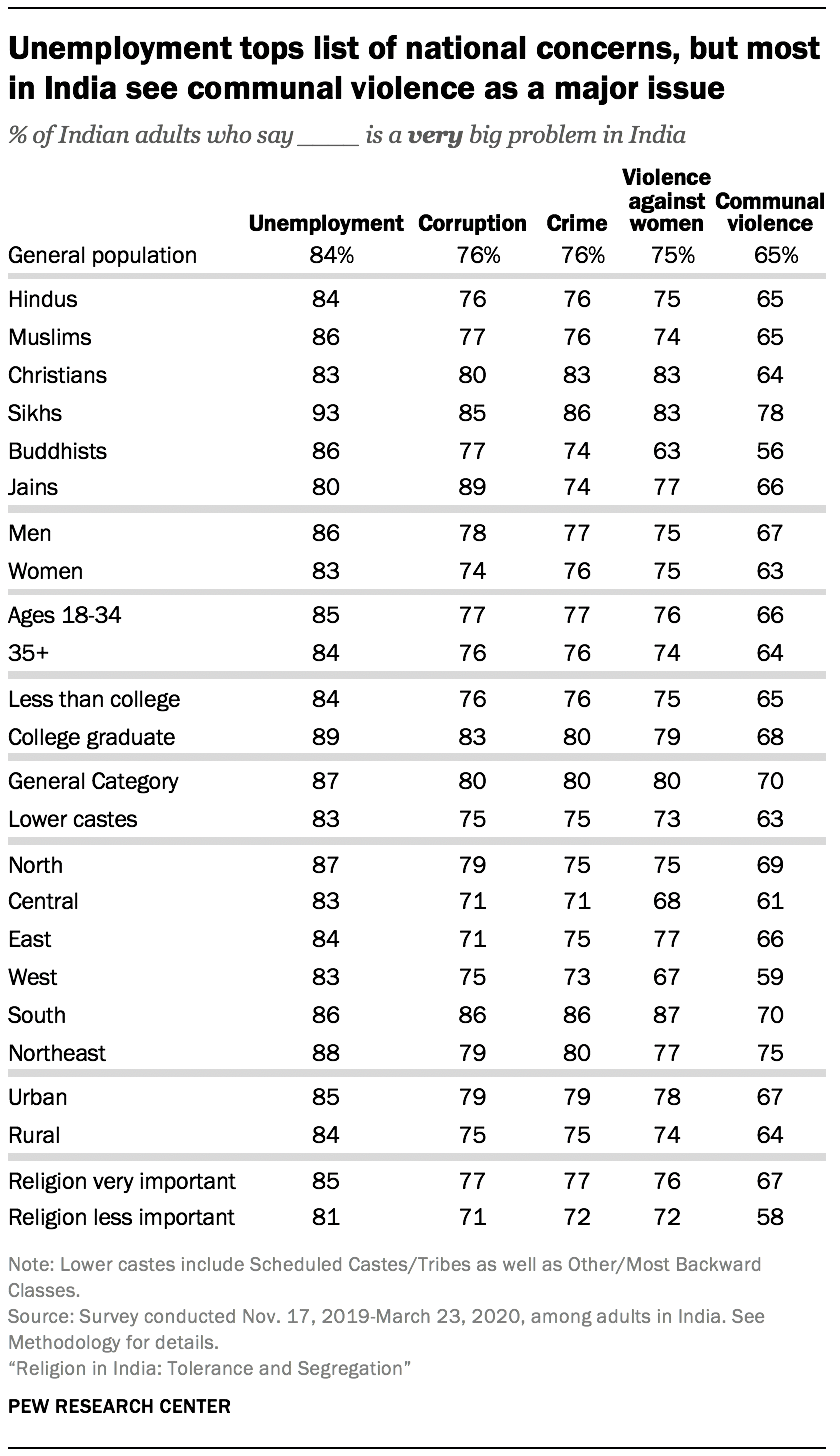 Unemployment tops list of national concerns, but most in India see communal violence as a major issue