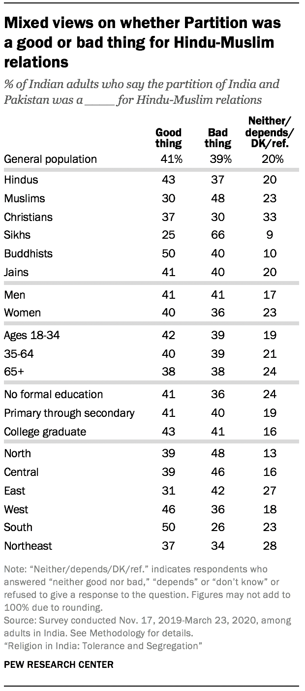 Mixed views on whether Partition was a good or bad thing for Hindu-Muslim relations