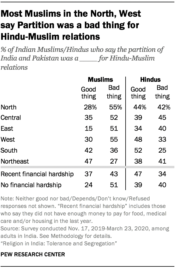 Most Muslims in the North, West say Partition was a bad thing for Hindu-Muslim relations