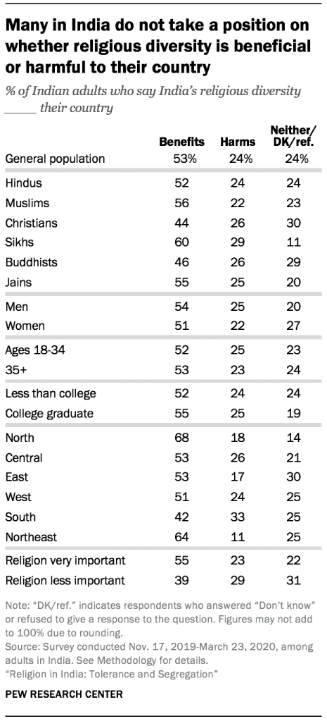 Many in India do not take a position on whether religious diversity is beneficial or harmful to their country