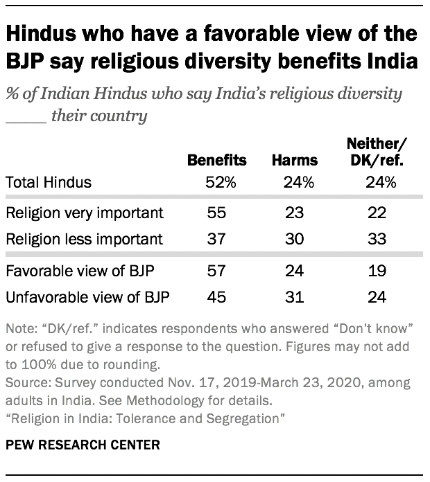Hindus who have a favorable view of the BJP say religious diversity benefits India