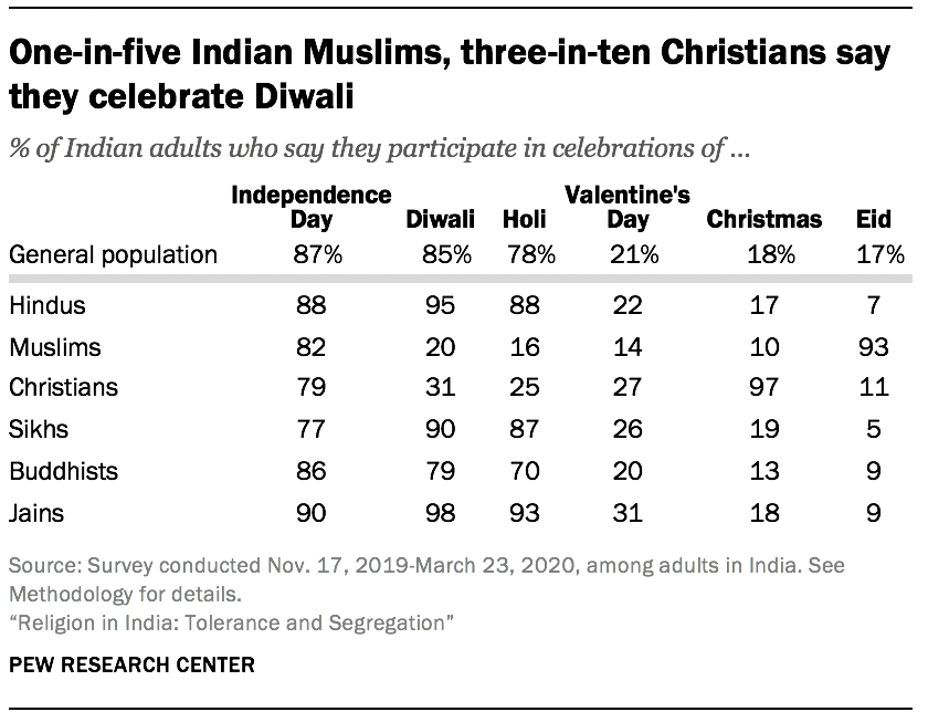 One-in-five Indian Muslims, three-in-ten Christians say they celebrate Diwali