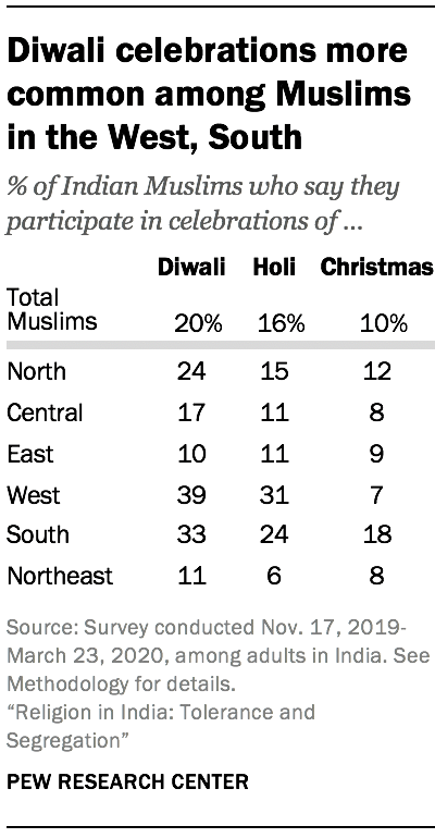 Diwali celebrations more common among Muslims in the West, South