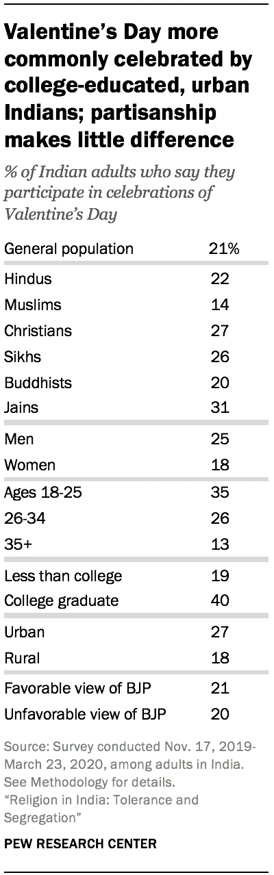 Valentine's Day more commonly celebrated by college-educated, urban Indians; partisanship makes little difference