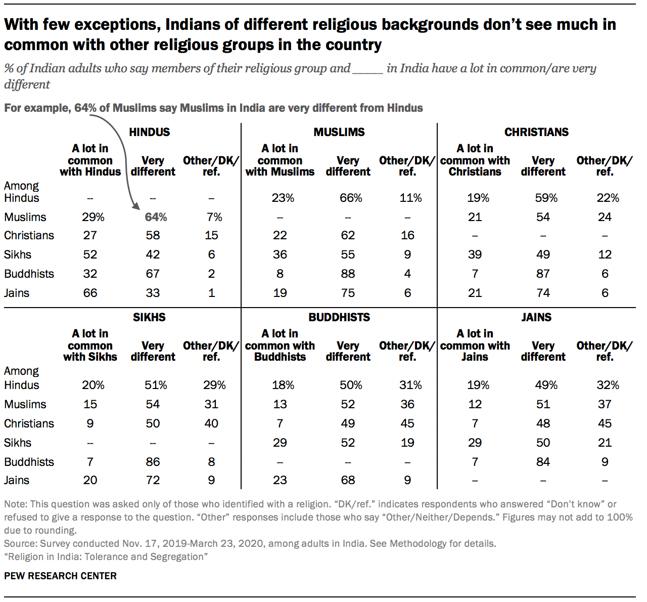 With few exceptions, Indians of different religious backgrounds don't see much in common with other religious groups in the country