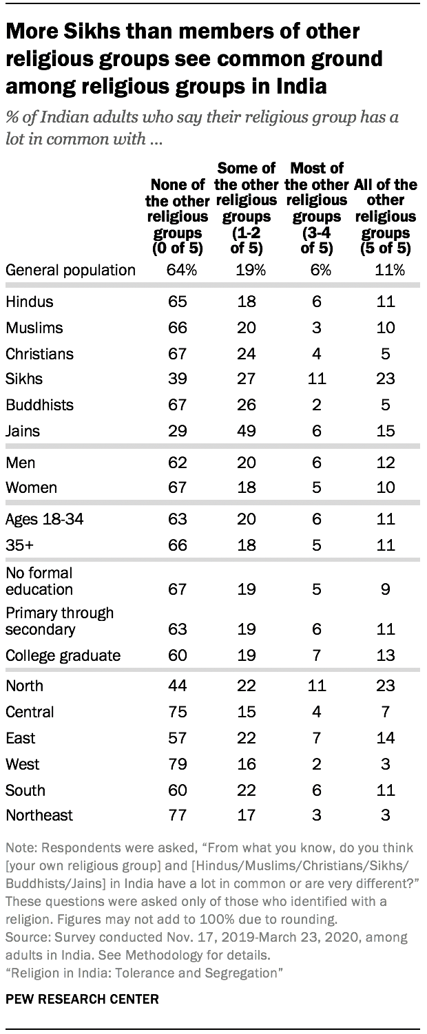 More Sikhs than members of other religious groups see common ground among religious groups in India