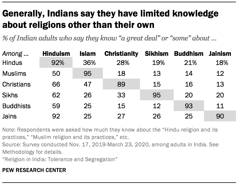 Generally, Indians say they have limited knowledge about religions other than their own