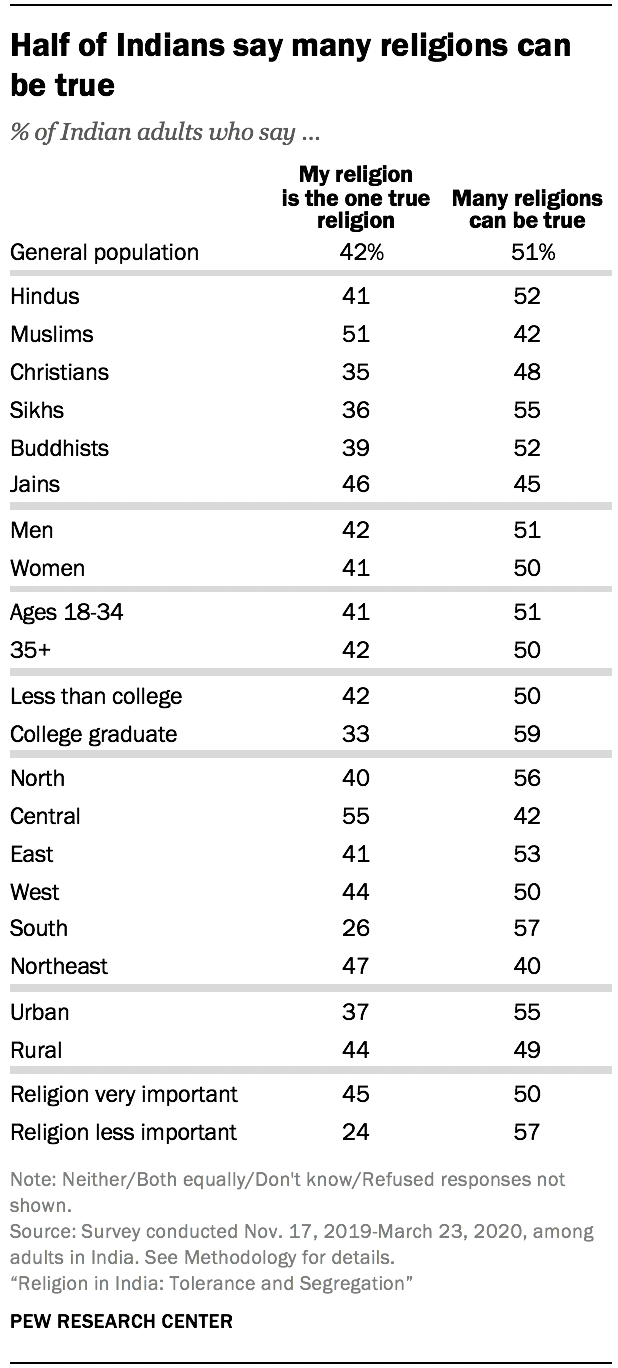 Half of Indians say many religions can be true