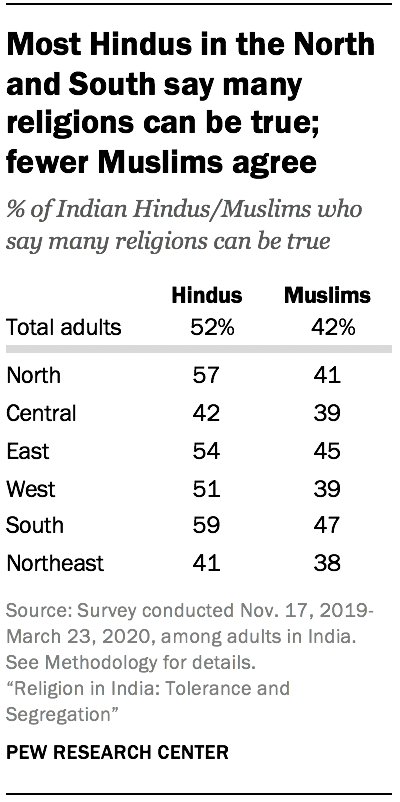 Most Hindus in the North and South say many religions can be true; fewer Muslims agree