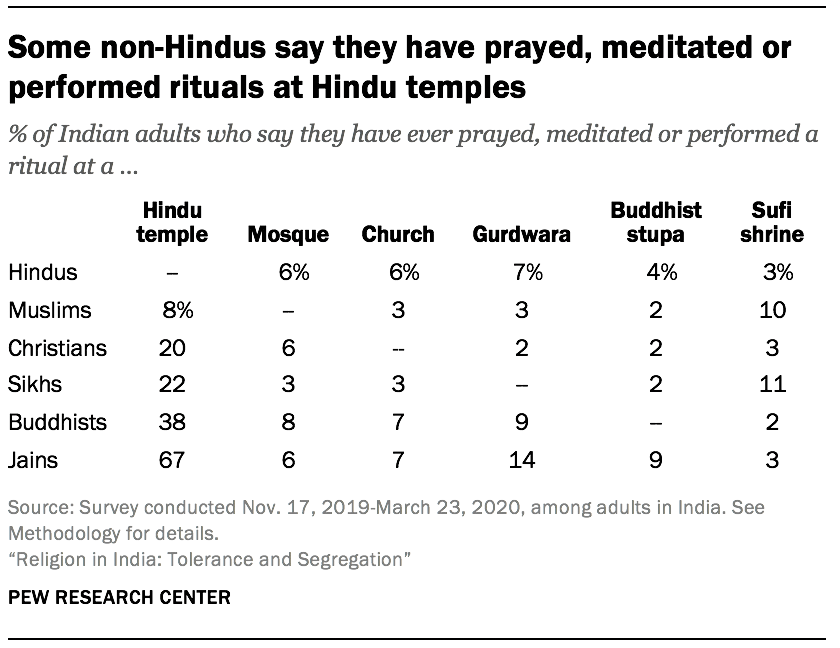 Some non-Hindus say they have prayed, meditated or performed rituals at Hindu temples