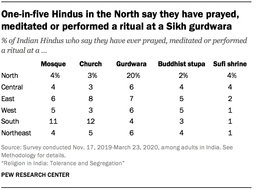 One-in-five Hindus in the North say they have prayed, meditated or performed a ritual at a Sikh gurdwara