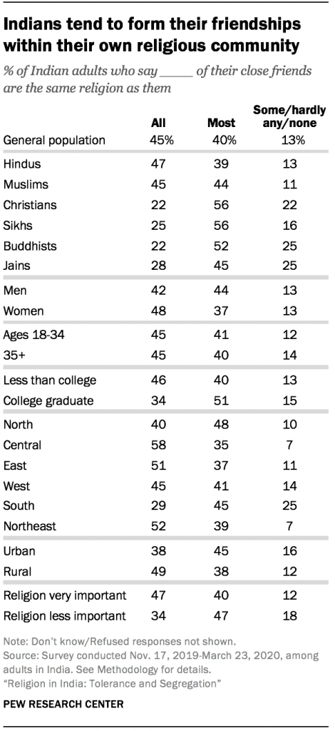 Indians tend to form their friendships within their own religious community